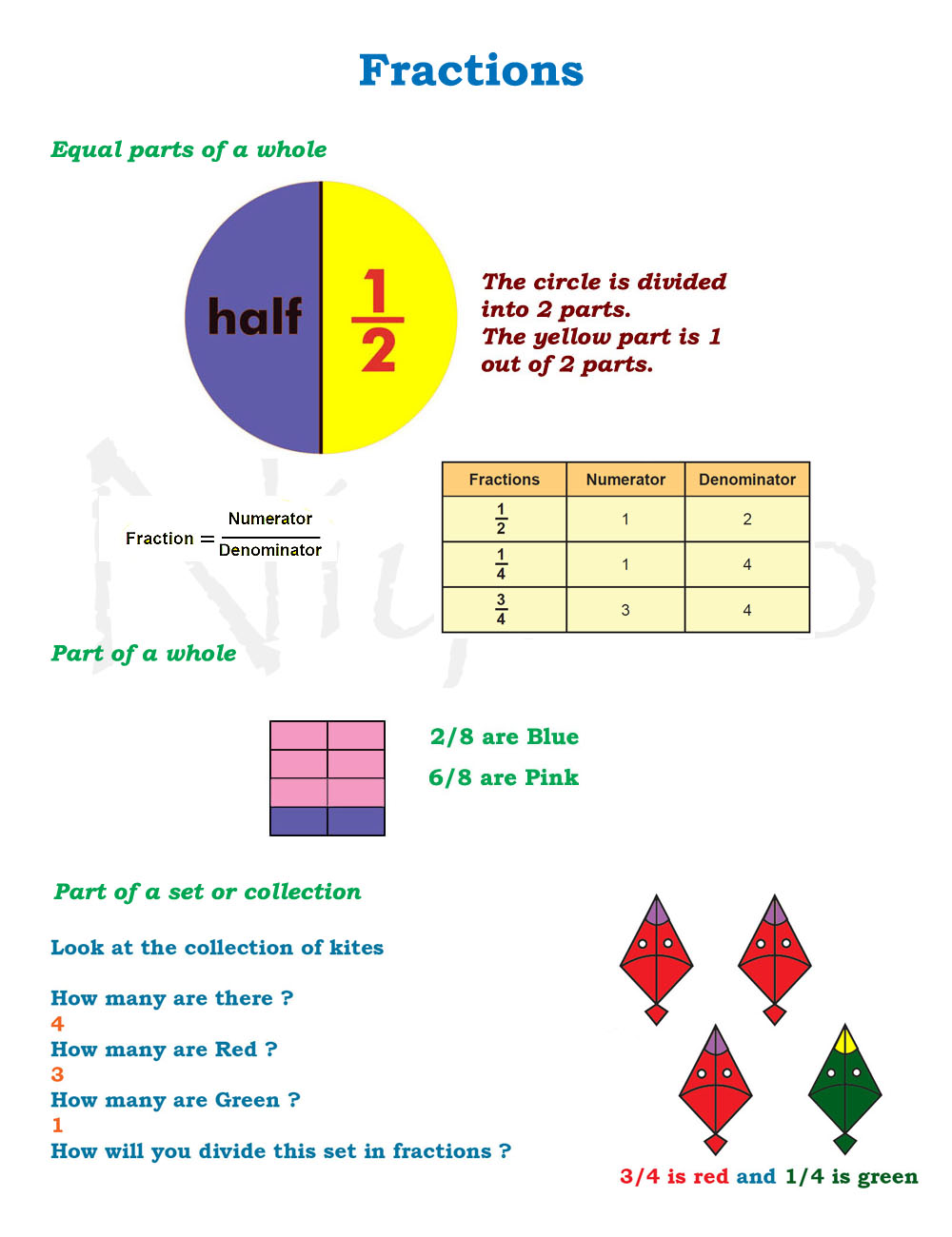 fractions_description
