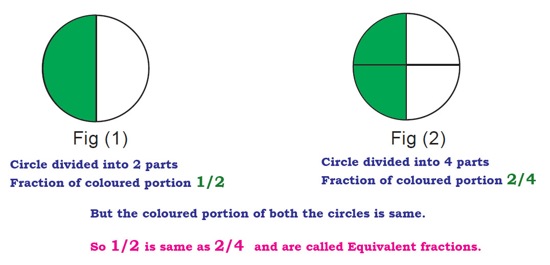 fraction_equivalent