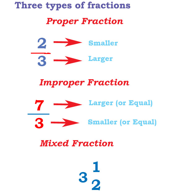 fraction types